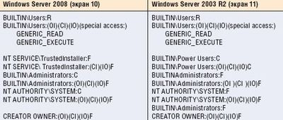 Сравнение списков ACL в корневом каталоге Windows в Windows Server 2008 и Windows Server 2003 R2