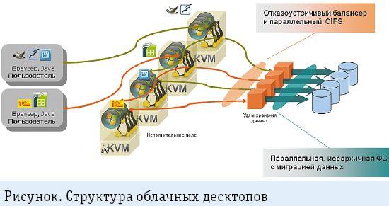 Структура облачных десктопов