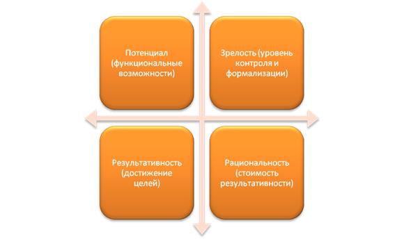 Оценка и измерение ИТ-процессов