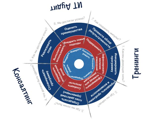 Базовые компетенции менеджеров и cobit 5