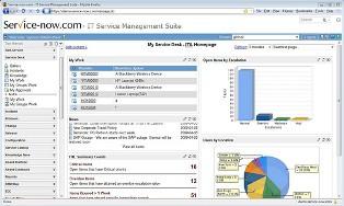 Консьюмеризация — ведущая тенденция в управлении ИТ-сервисами