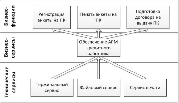 itsm каталог сервисов: