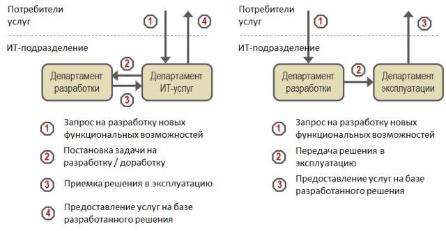 Рис. 1. Схема взаимодействия на основе Рис. 2. Схема взаимодействия на основе доменной оргструктуры функциональной...