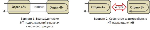 процессы и услуги во внутренних взаимодействиях ит-подразделений