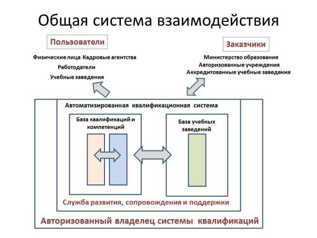 базовая схема взаимодействия