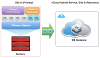 VMware vCloud Hybrid Service – Disaster Recovery