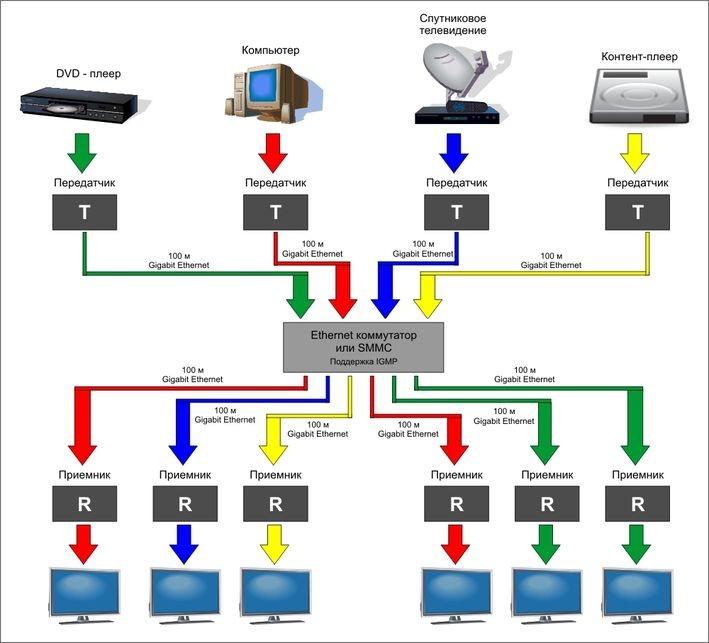 Схема видео трансляции