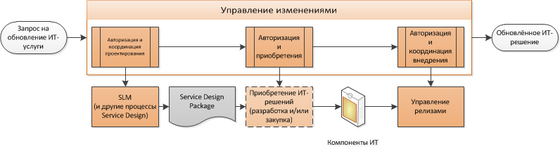 взаимодействие процессов