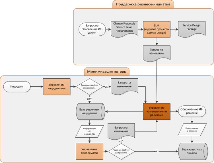взаимодействие двух контуров управления