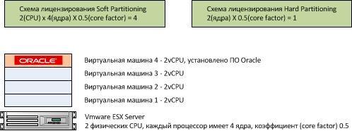 Результаты подсчета лицензий Oracle в зависимости от типа лицензирования