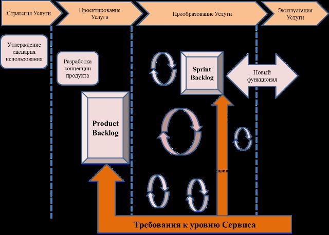 циклы работы agile и ITSM