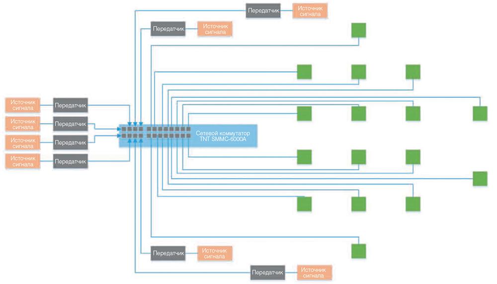 Структурная схема сети
