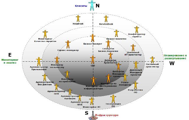 местоположение основных бизнес-ролей