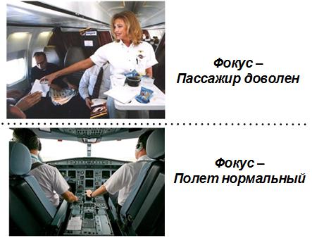 ресурсно-сервисная модель полета на авиалайнере