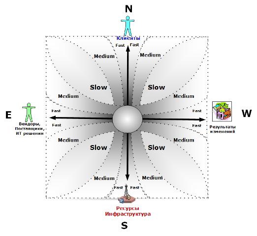 поле сервисных процессов, области скоростей
