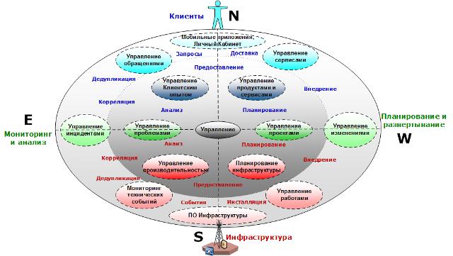 локализация основных процессов
