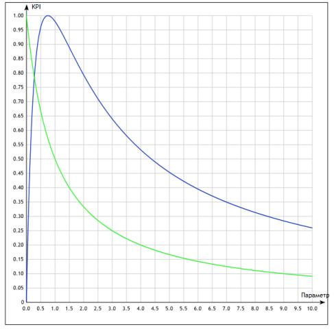 графики функций KPI
