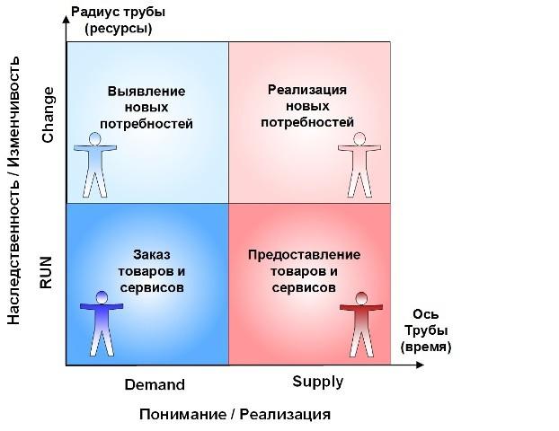 квадрант базовых активностей