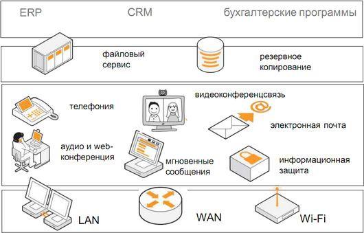 Типичная ИТ-инфраструктура