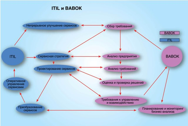 ITIL BABOK