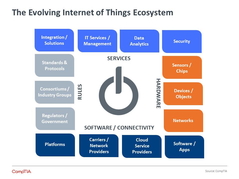 Экосистема Интернета вещей: от устройств — к реальной выгоде