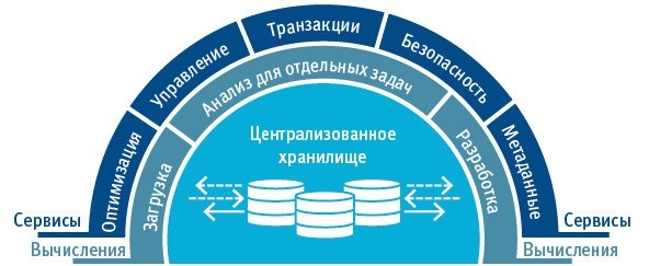 Архитектура Snowflake физически разделяет и логически интегрирует вычисления, хранение и сервисы