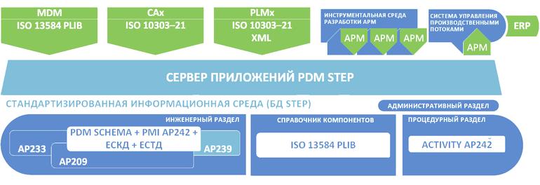 Типовая архитектура информационной системы промышленного предприятия