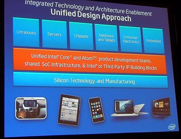 Процессоры Intel станут еще лучше