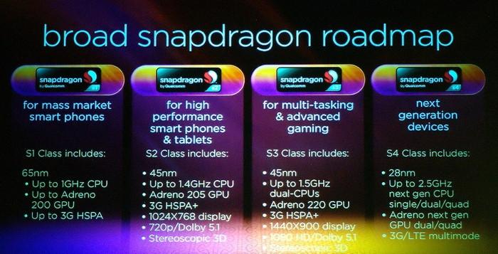 Qualcomm готовит 2,5 Ггц четырехъядерный процессор