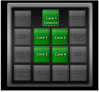 Процессор нового поколения NVIDIA Tegra 3 будет даже пятиядерным!
