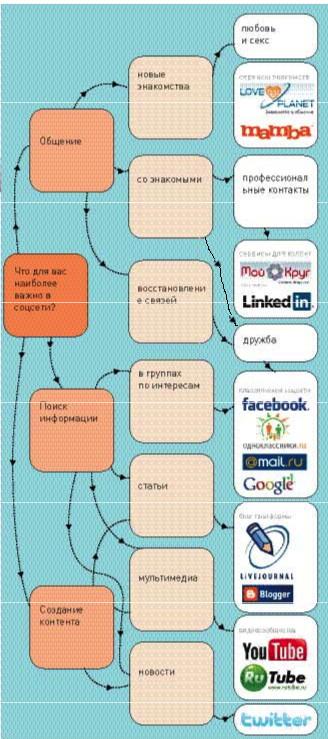 Какую соцсеть выбрать?