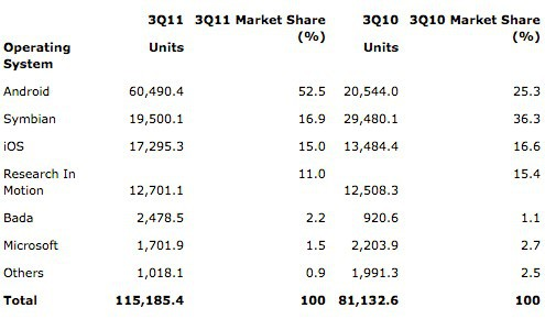 Gartner: Android-смартфоны составляют более половины от общего числа устройств, проданных в третьем квартале