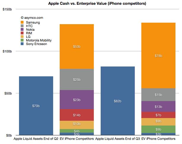 У Apple достаточно денег, чтобы выкупить всю мобильную индустрию. Кроме Samsung