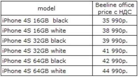 Стали известны официальные цены на iPhone 4S в России. И они не радуют...