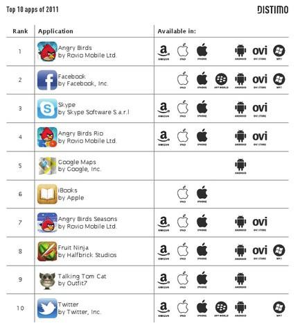 ТОП-10 игр и программ 2011 года