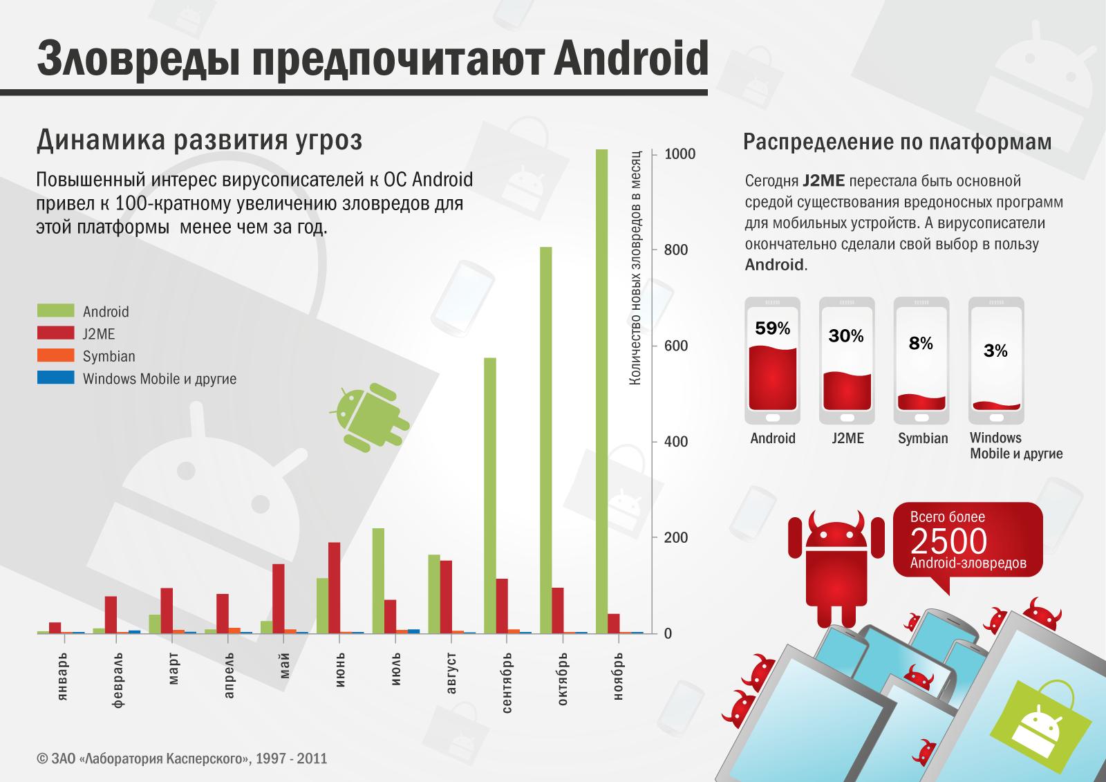 Основной платформой для распространения мобильных вирусов стала Android