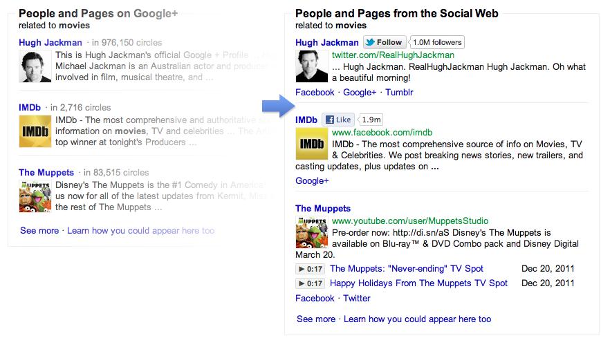 Инженеры из Facebook, Twitter и MySpace уравняли в поиске Google сеть Google+ с другими социальными сетями