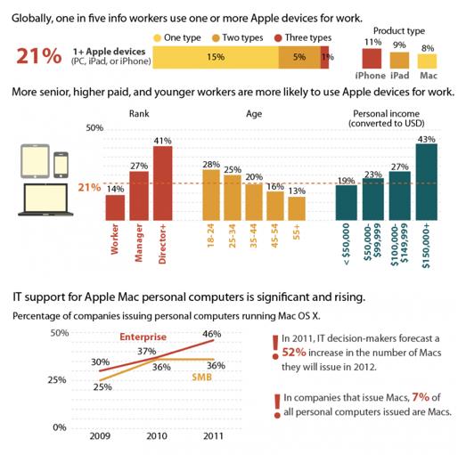 Apple все глубже проникает в корпоративный сектор: 1/5 сотрудников, работающих с информацией, используют продукты Apple