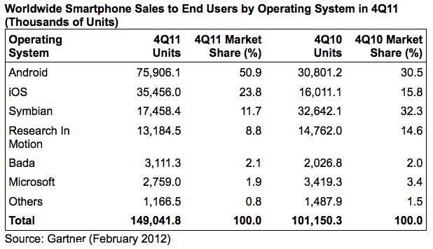 Gartner: Apple стала крупнейшим поставщиком смартфонов в мире