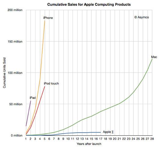 В 2011 году Apple продала больше устройств на iOS, чем компьютеров Mac за все 28 лет