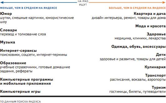 В компании «Яндекс» проанализировали поведение российских владельцев iPad