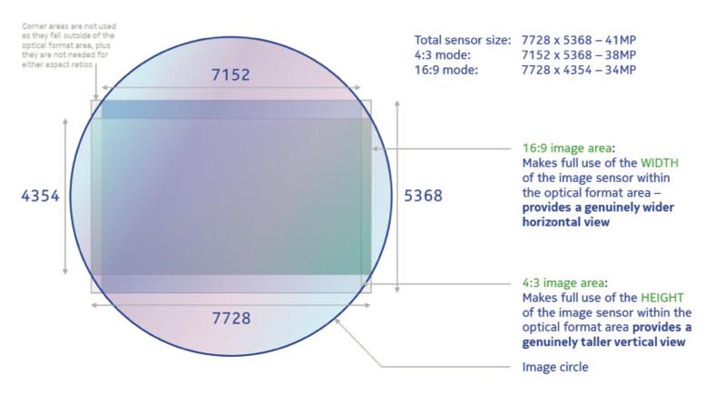 Секрет камеры Nokia 808 PureView: 41 Мп – это не маркетинговый ход
