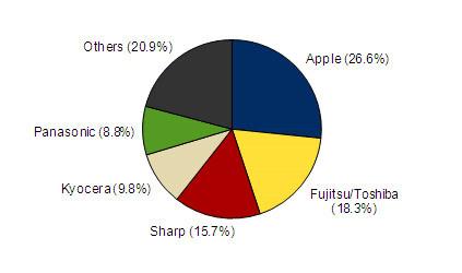 Apple iPhone – самый продаваемый телефон в Японии