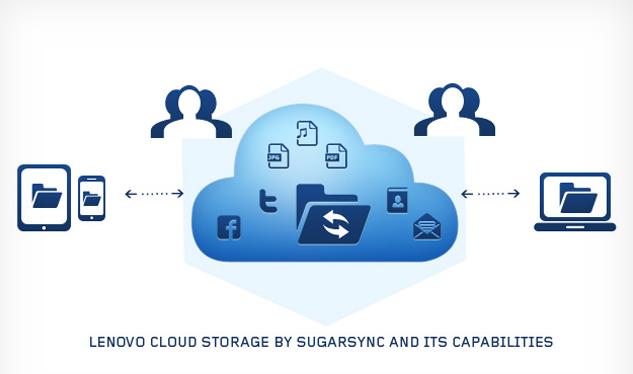 Lenovo вместе с SugarSync предоставят по 5 ГБ облачного дискового пространства владельцам компьютеров, планшетов и смартфонов