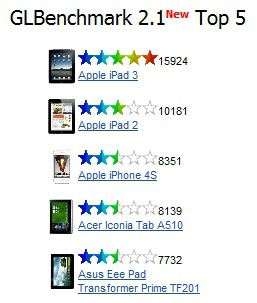Графические возможности нового iPad бьют все рекорды
