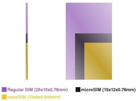 Apple сражается с Motorola, Nokia и RIM за стандарт nano-SIM