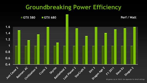 nVidia выпустила графический процессор на основе новой архитектуры Kepler