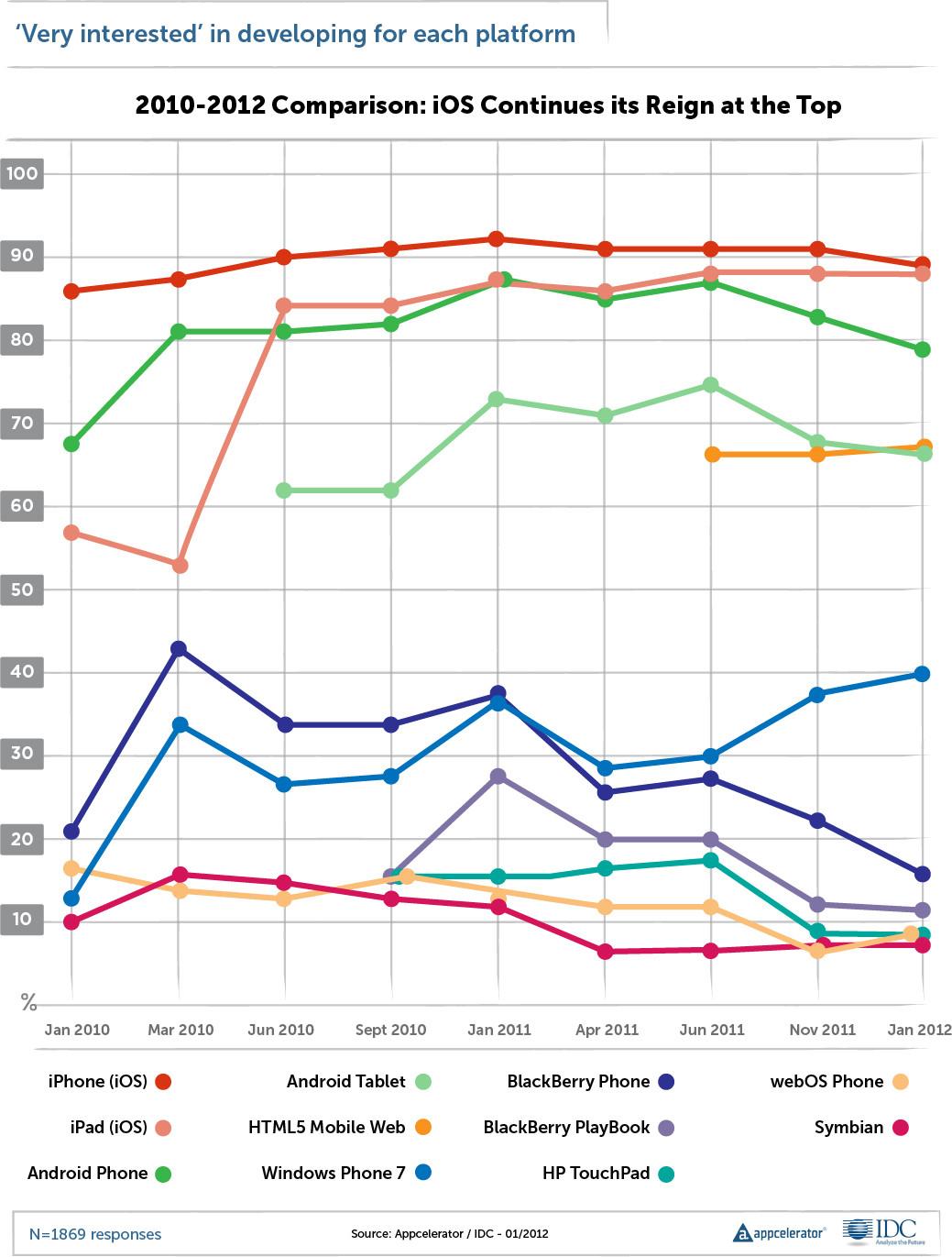 Популярность HTML5 среди разработчиков мобильных приложений выросла, а Android все еще мешает фрагментация