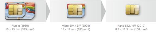 В Apple неожиданно пошли на компромисс по стандарту nano-SIM