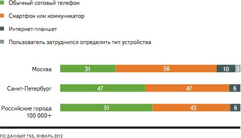 93% новых пользователей Интернета проживают за пределами Москвы и Санкт-Петербурга